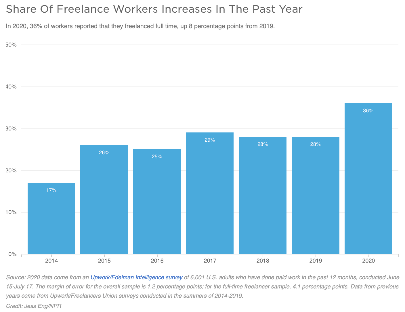 Share of Freelance Workers Chart   The Freelance Movement
